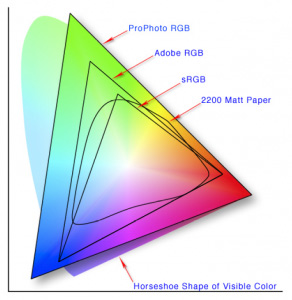 Color spaces in photography